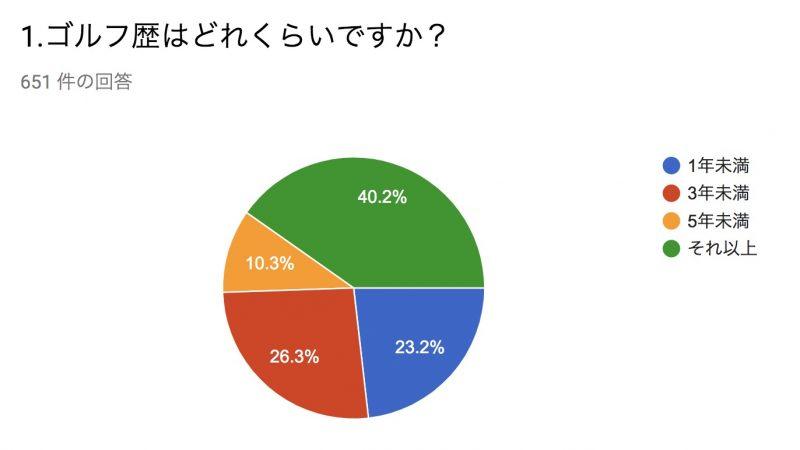 GEN-TENゴルフコースレッスンの受講者ゴルフ歴についてのグラフ