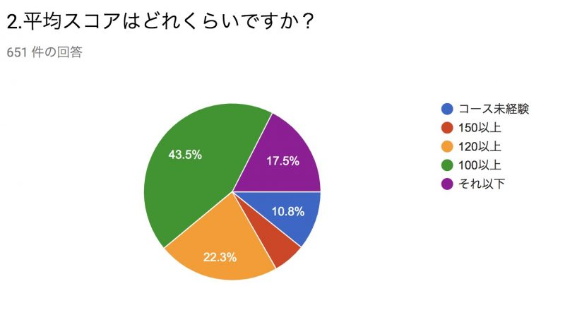 GEN-TENゴルフコースレッスンの受講者レベルについてのグラフ