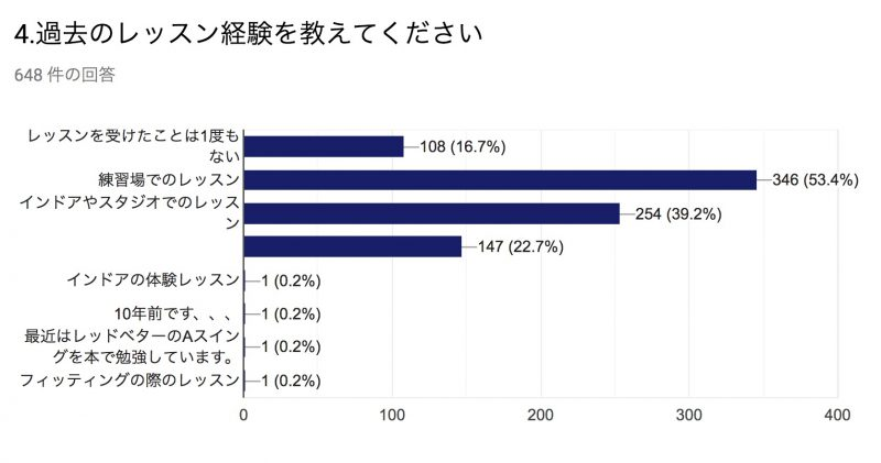 GEN-TENゴルフコースレッスンの受講者レッスン経験についてのグラフ
