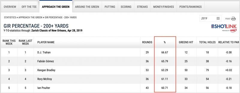 PGAツアーの200ヤード以上のGIR