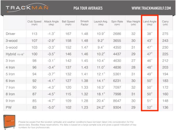 TrackmanによるPGAの平均落下角度データ