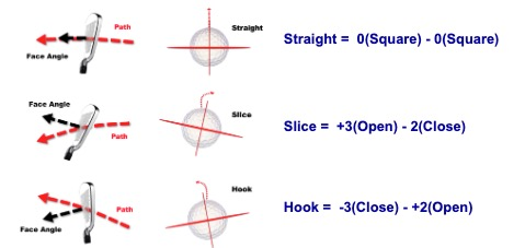 GEN-TENゴルフコースレッスンボールの曲がりの図