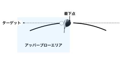 GEN-TENゴルフコースレッスンスイングプレーンアッパーブロー上からの図